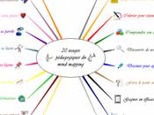 usages pédagogiques mind mapping