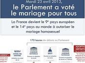 #MariagePourTous l'égalité, c'est maintenant