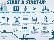 Comment démarrer startup