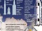 fusée pour aller Mars