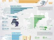 facteurs essentiels pour classement Google