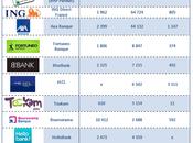 médias sociaux service banques