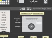 Timeline Webdesgin