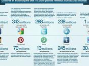 Tendances réseaux sociaux pour 2014