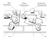 Créez, développez analysez votre business model