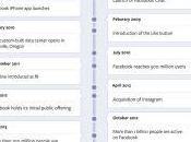 Facebook retour dates clés réseau social
