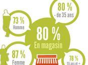 coupon promotion Online pour achat magasin: valeur sure web-to-store