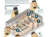 iBeacon Philips veut concurrencer Apple