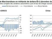 commerce marchandises poursuit reprise dans majorité grandes économies
