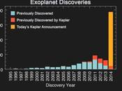 Plus nouvelles exoplanètes confirmées