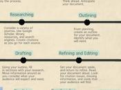 Infographie: processus d'écriture
