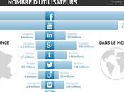 Journée réseaux sociaux dans tourisme Paris,