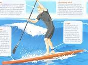 découverte Stand Paddle, surf hawaïen