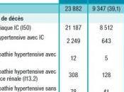 INSUFFISANCE CARDIAQUE: Toujours 24.000 décès France InVS-BEH