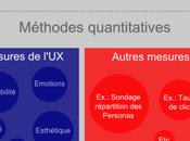 Méthodes quantitatives Expérience Utilisateur (UX)
