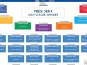 Composition Commission Européenne présidée Jean-Claude Juncker annoncée septembre 2014