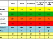 Satisfaction Experts Comptables face logiciels (Les éditeurs Compta sont deuxièmes...