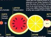 Vous vous souvenez jamais taille planètes Voici moyen mnémotechnique base fruits