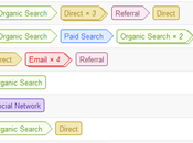 Google Analytics Modèle d'attribution conversions