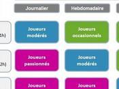 Jeux vidéo sont joueurs français