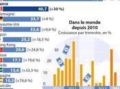 salariés français sont bien trop payés. preuve