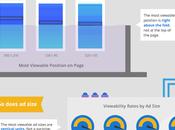 Etude Google publicité online rend forcément plus visible…