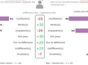 transformation digitale entreprise requiert meilleure communication