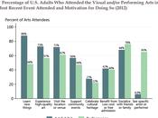barrières consommation culturelle