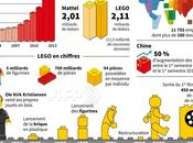 LEGO sacré marque plus puissante monde