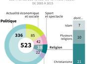 Non, Charlie Hebdo n'est obsédé l'islam