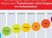 Pourquoi vous auriez tort priver l'Inbound marketing…