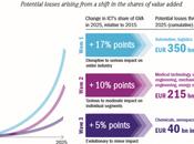Transformation digitale l'industrie opportunité milliards d'euros