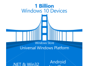 Build 2015 Windows fera tourner applications Android