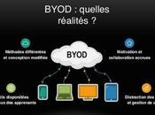 Pourquoi utiliser BYOD dans classe