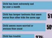 Troubles COMPORTEMENT: Pour nombreux parents, rien voir avec santé Mott Poll