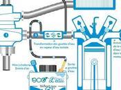 Lorient (56) Economiser carburant roulant l'eau