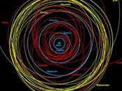 comètes géantes Centaures sont menace pour Terre