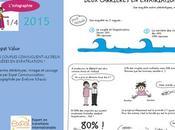 Infographie manière dont couples gèrent deux carrières expatriation