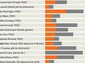 patron gagné 2,34 millions d'euros moyenne 2015 Solidarité Ouvrière