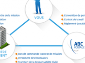 Contrat freelance avantages Portage Salarial.
