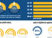 """Infographie L'acheteur ligne moyen multicanal connecté """"tribu"""""""