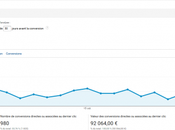 Conversions directes indirectes comment bien analyser dans Google Analytics
