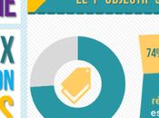 [Infographie] enjeux fonction Achats