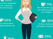 Quel profil chief digital officer