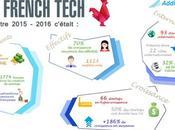 Qu'est-ce French Tech Définition