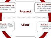 Conférence Animer blog d'entreprise WordCamp Bordeaux