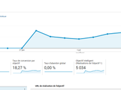 Google Analytics Conversions Etape