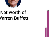 Suivez l'exemple Warren Buffett