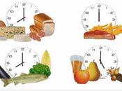 Chrononutrition Principe: mangez vous voulez mais n'importe quand