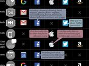 données grandes sociétés technologie vous!